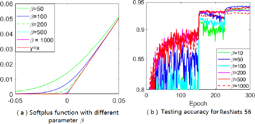 Figure 3 for Calibrating the Adaptive Learning Rate to Improve Convergence of ADAM