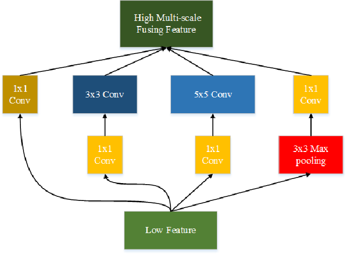 Figure 1 for Deep Siamese Multi-scale Convolutional Network for Change Detection in Multi-temporal VHR Images