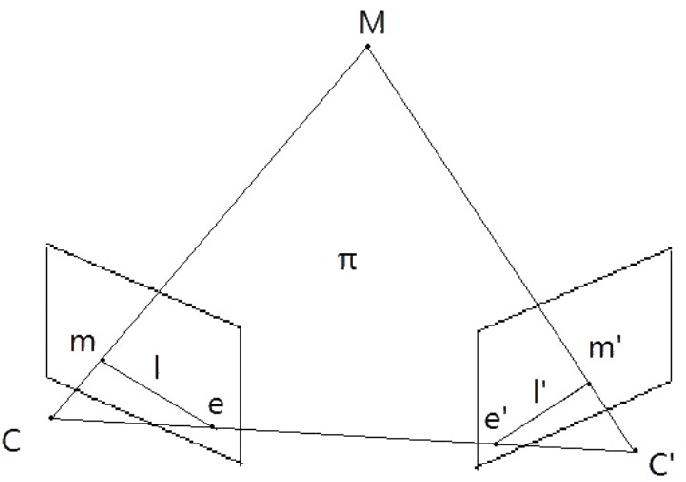 Figure 1 for Clustering Assisted Fundamental Matrix Estimation