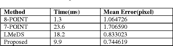 Figure 4 for Clustering Assisted Fundamental Matrix Estimation