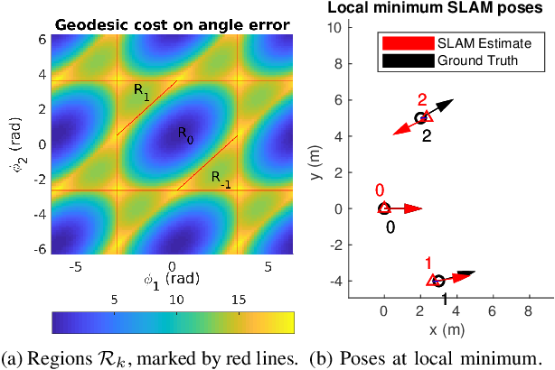 Figure 1 for Analysis of minima for geodesic and chordal cost for a minimal 2D pose-graph SLAM problem