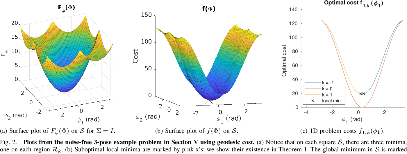 Figure 2 for Analysis of minima for geodesic and chordal cost for a minimal 2D pose-graph SLAM problem