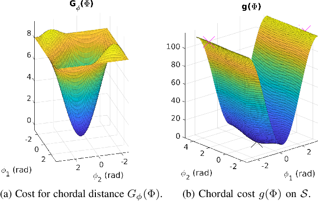 Figure 3 for Analysis of minima for geodesic and chordal cost for a minimal 2D pose-graph SLAM problem