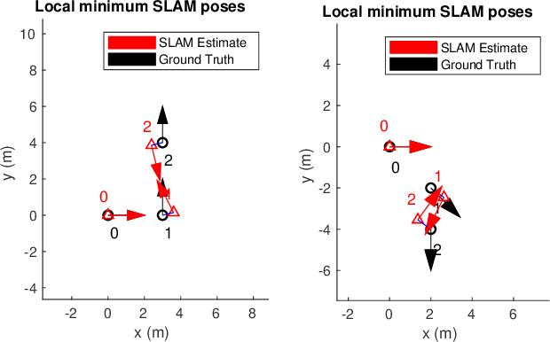 Figure 4 for Analysis of minima for geodesic and chordal cost for a minimal 2D pose-graph SLAM problem