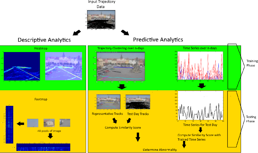 Figure 1 for Lost in Time: Temporal Analytics for Long-Term Video Surveillance