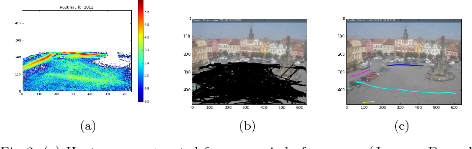 Figure 2 for Lost in Time: Temporal Analytics for Long-Term Video Surveillance