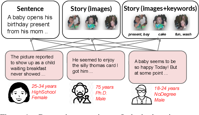 Figure 2 for (Male, Bachelor) and (Female, Ph.D) have different connotations: Parallelly Annotated Stylistic Language Dataset with Multiple Personas