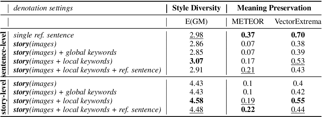 Figure 3 for (Male, Bachelor) and (Female, Ph.D) have different connotations: Parallelly Annotated Stylistic Language Dataset with Multiple Personas