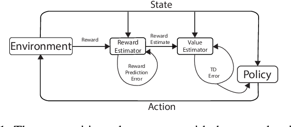 Figure 1 for Reward Estimation for Variance Reduction in Deep Reinforcement Learning