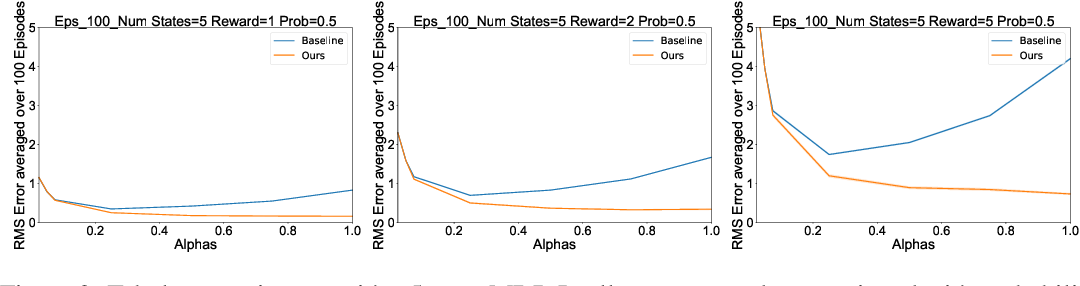 Figure 3 for Reward Estimation for Variance Reduction in Deep Reinforcement Learning