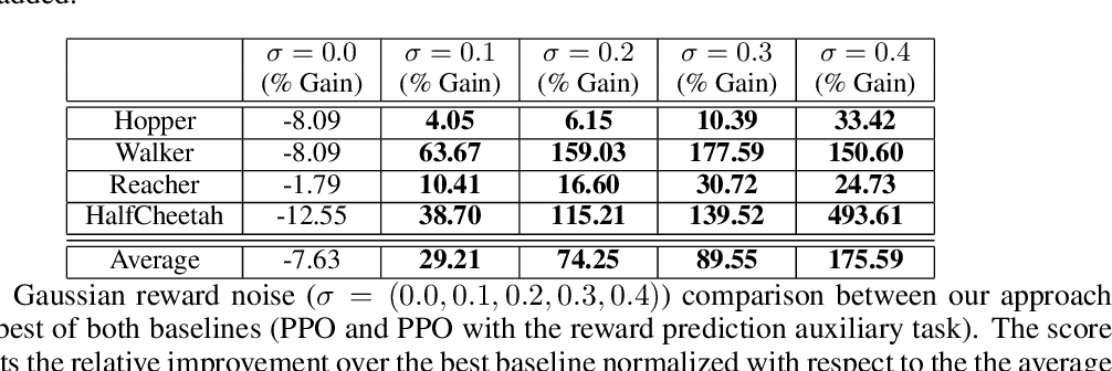Figure 2 for Reward Estimation for Variance Reduction in Deep Reinforcement Learning