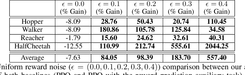 Figure 4 for Reward Estimation for Variance Reduction in Deep Reinforcement Learning