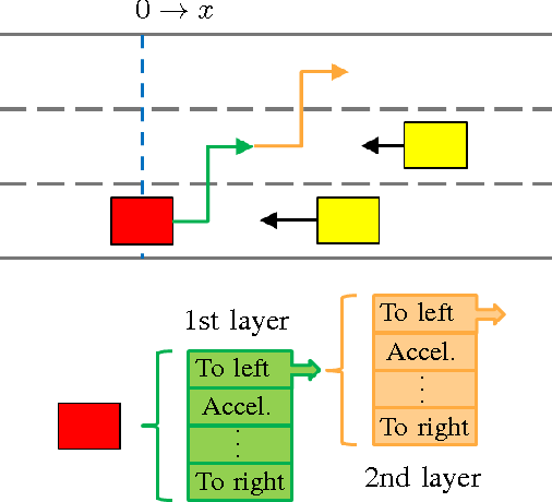 Figure 3 for Game-Theoretic Modeling of Driver and Vehicle Interactions for Verification and Validation of Autonomous Vehicle Control Systems