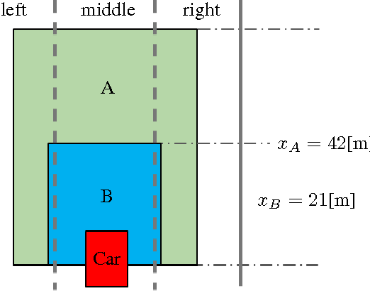 Figure 4 for Game-Theoretic Modeling of Driver and Vehicle Interactions for Verification and Validation of Autonomous Vehicle Control Systems
