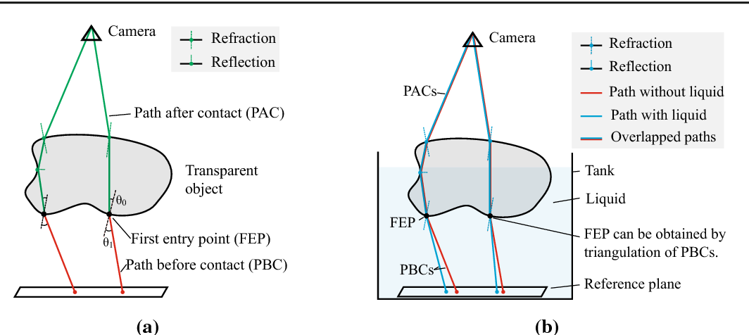 Figure 3 for Dense Reconstruction of Transparent Objects by Altering Incident Light Paths Through Refraction
