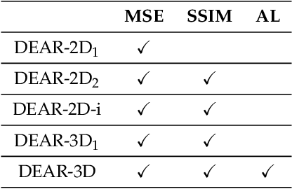 Figure 4 for Deep Encoder-decoder Adversarial Reconstruction (DEAR) Network for 3D CT from Few-view Data