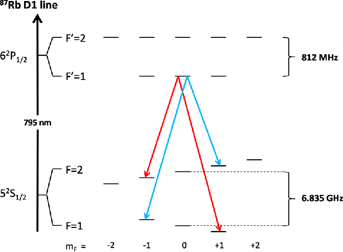 energy diagram of the 87rb d1 line at 795 nm and transitions