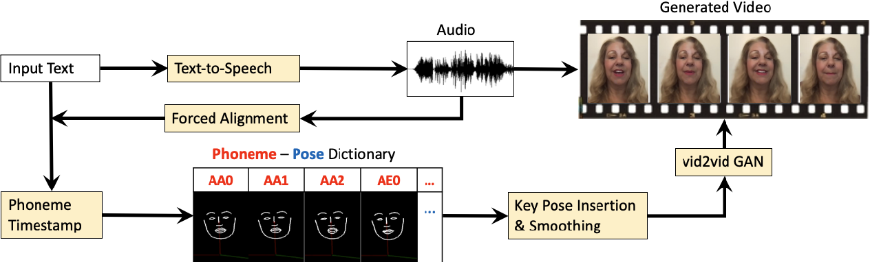 Figure 1 for Text2Video: Text-driven Talking-head Video Synthesis with Phonetic Dictionary