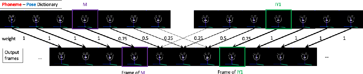 Figure 3 for Text2Video: Text-driven Talking-head Video Synthesis with Phonetic Dictionary