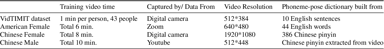 Figure 2 for Text2Video: Text-driven Talking-head Video Synthesis with Phonetic Dictionary