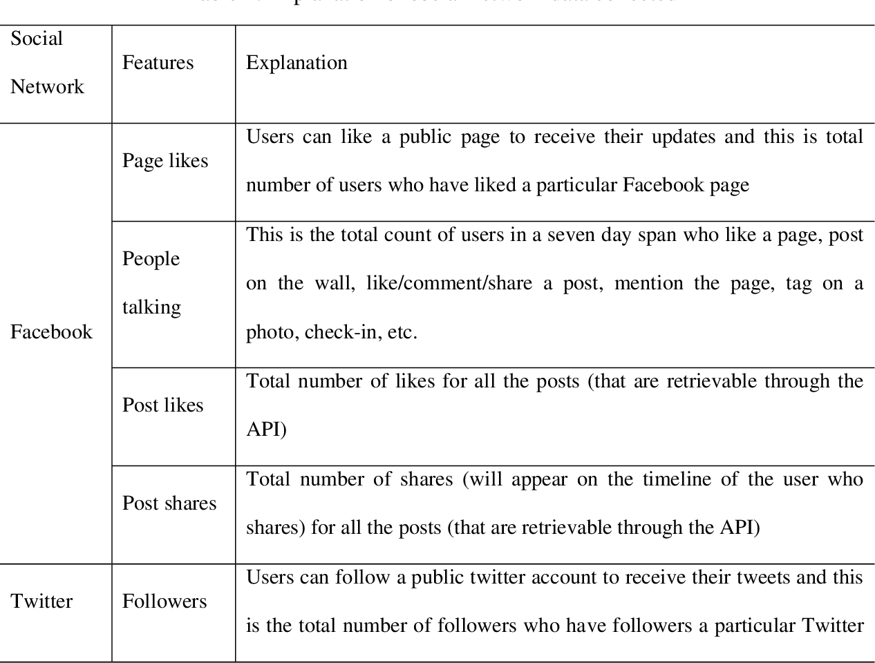PDF] A data mining study of ranking within social networks