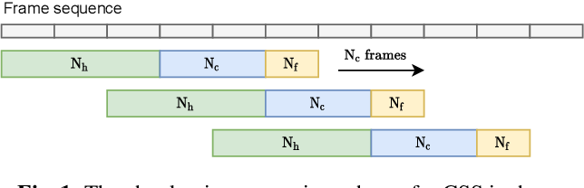 Figure 1 for All-neural beamformer for continuous speech separation