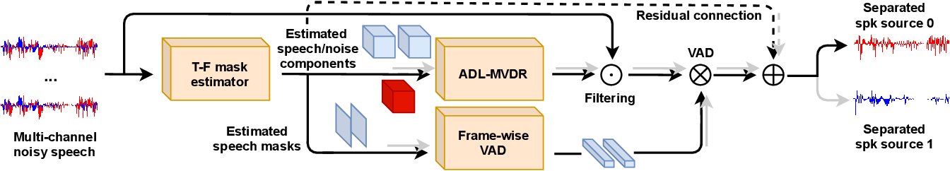Figure 3 for All-neural beamformer for continuous speech separation