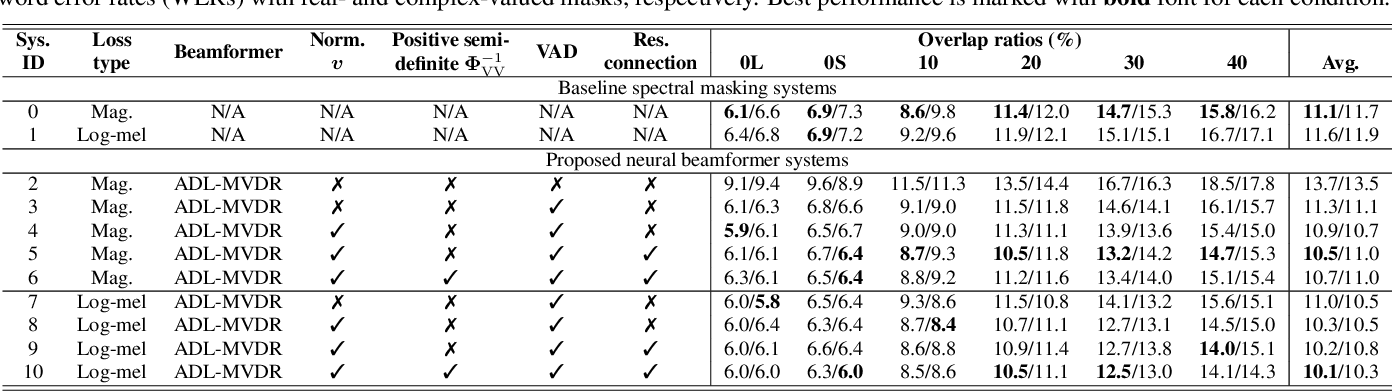 Figure 2 for All-neural beamformer for continuous speech separation