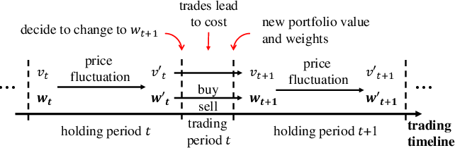 Figure 1 for Commission Fee is not Enough: A Hierarchical Reinforced Framework for Portfolio Management