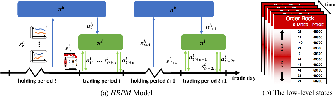 Figure 3 for Commission Fee is not Enough: A Hierarchical Reinforced Framework for Portfolio Management