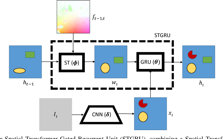 Figure 1 for Semantic Video Segmentation by Gated Recurrent Flow Propagation