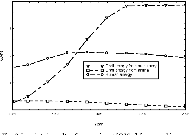 Fig. 2 Simulated results of energy input [GJ/ha] from machinery, animal and human in basic mode for the period of 1981-2025