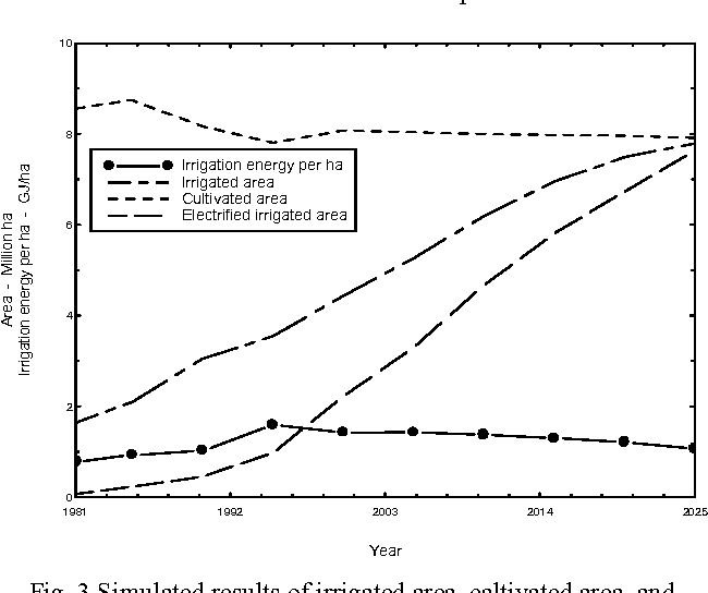 Fig. 3 Simulated results of irrigated area, caltivated area, and irrigation energy per ha in basic mode for the period of 1981-2025