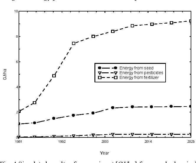 Fig. 4 Simulated results of energy input [GJ/ha] from seed, chemical fertilizer and pesticide in basic mode for the period of 1981-2025