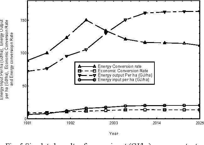 Fig. 5 Simulated results of energy input (GJ/ha), energy output (GJ/ha), economic conversion rate (MJ/GJ) and energy conversion rate (US$/MJ) in basic mode for the period of 1981-2025