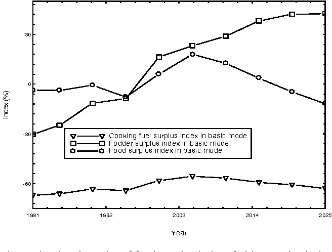 Fig. 7 Simulated results of food surplus index, fodder surplus index and cooking fuel surplus index in basic mode for the period of 1981- 2025