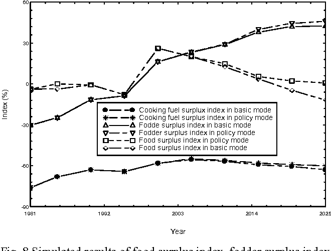 Fig. 8 Simulated results of food surplus index, fodder surplus index and cooking fuel surplus index in policy mode for the period of 1981- 2025