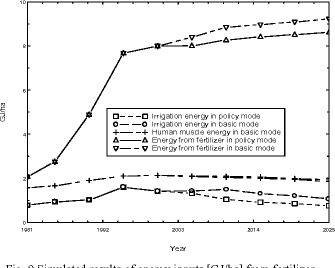 Fig. 9 Simulated results of energy inputs [GJ/ha] from fertilizer, human energy and energy for irrigation in policy modes for the period of 1981-2025