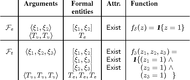 Figure 2 for Template Based Inference in Symmetric Relational Markov Random Fields
