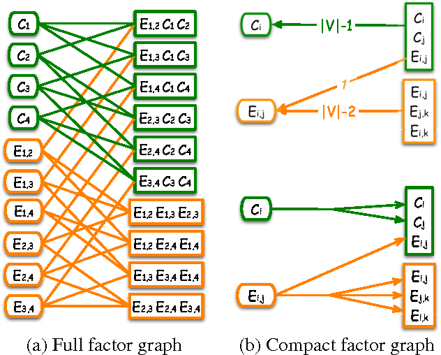 Figure 3 for Template Based Inference in Symmetric Relational Markov Random Fields