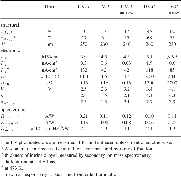 TABLE I UV PHOTODETECTOR CHARACTERIZATION RESULTS
