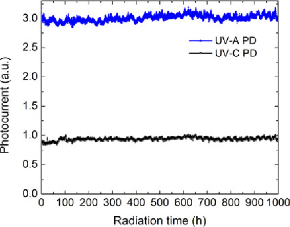 Fig. 7. One UV-A and one UV-C photodetector were illuminated with 5 W/cm2 of an iron-doped Hg-lamp for 1000 h. The photocurrent is shown in arbitrary units for comparison of the two signals. The temperature at the photodetectors is held to 60 ± 5 °C.