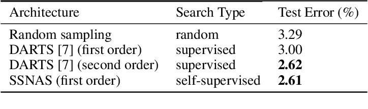Figure 2 for Self-supervised Neural Architecture Search