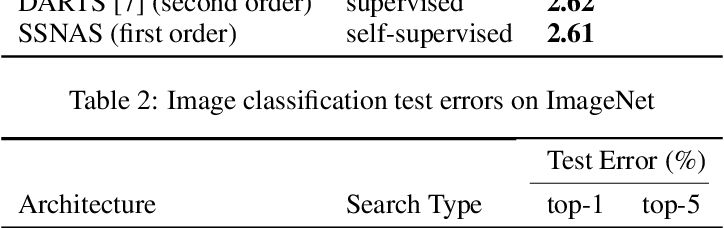 Figure 3 for Self-supervised Neural Architecture Search