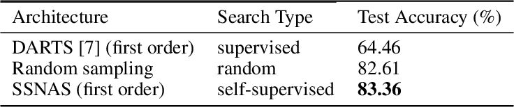 Figure 4 for Self-supervised Neural Architecture Search