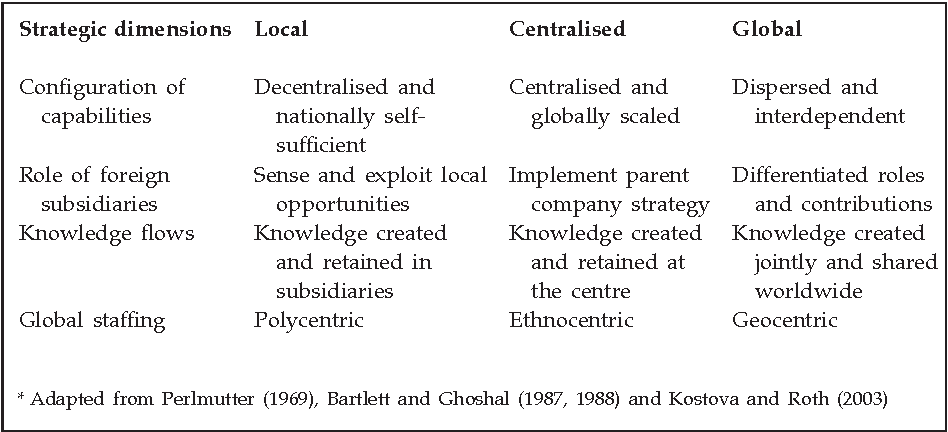 A strategic contingency approach to expatriate assignment management