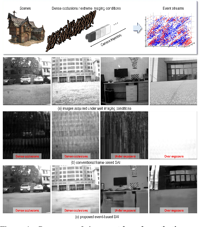 Figure 1 for Event-based Synthetic Aperture Imaging with a Hybrid Network