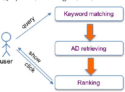 Figure 3 for Optimizing AD Pruning of Sponsored Search with Reinforcement Learning