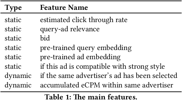 Figure 2 for Optimizing AD Pruning of Sponsored Search with Reinforcement Learning