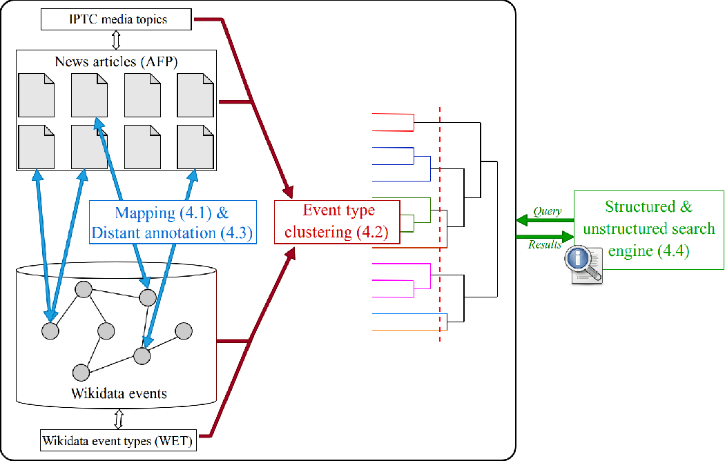 Figure 1 for Searching News Articles Using an Event Knowledge Graph Leveraged by Wikidata